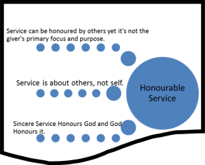 Honourable Service